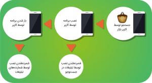 شرح اختلاف در شمارش نصب اپلیکیشن توسط کافه بازار