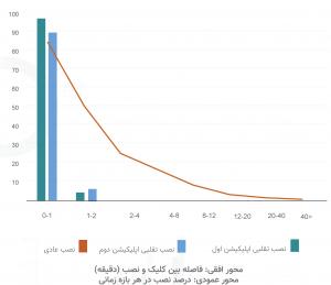 مطابق نمودار، اکثر نصب فیک در تقلب بزرگ زمستان، در ساعات اولیه این 60 هزار نصب تقلبی صورت گرفته است.