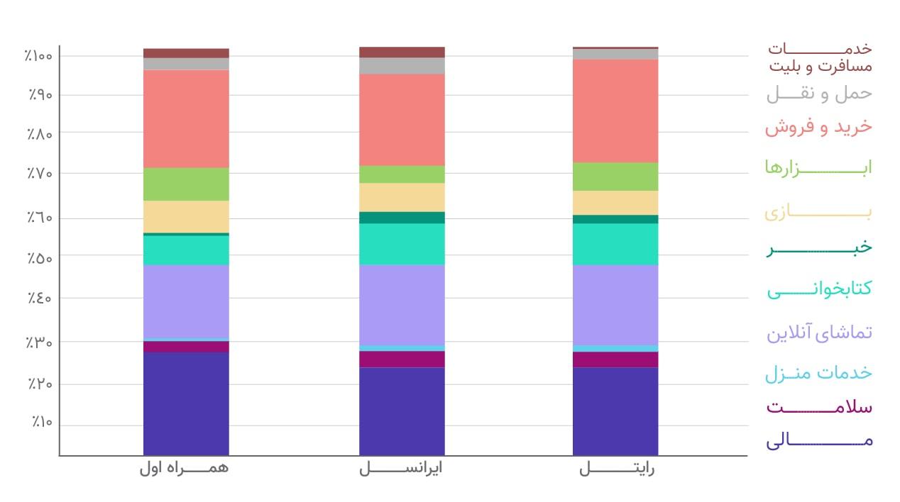 توزیع برنامه ها به تفکیک اپراتورها
