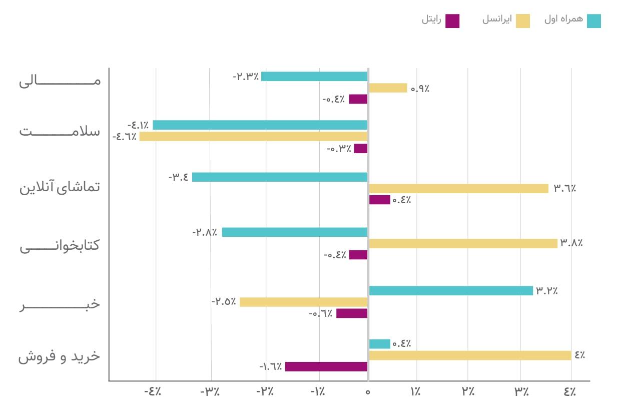 نرخ تغییرات اپراتورها نسبت به سال 98