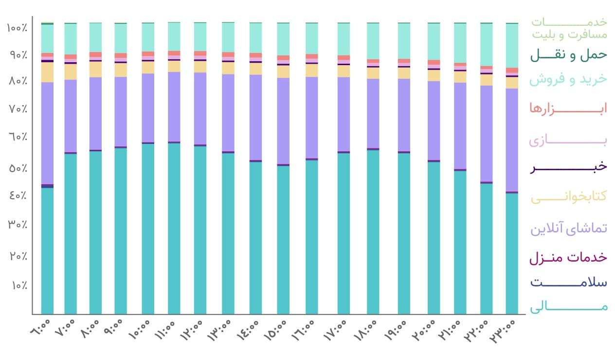 توزیع استفاده از دسته های مختلف برنامه به تفکیک ساعات روزانه